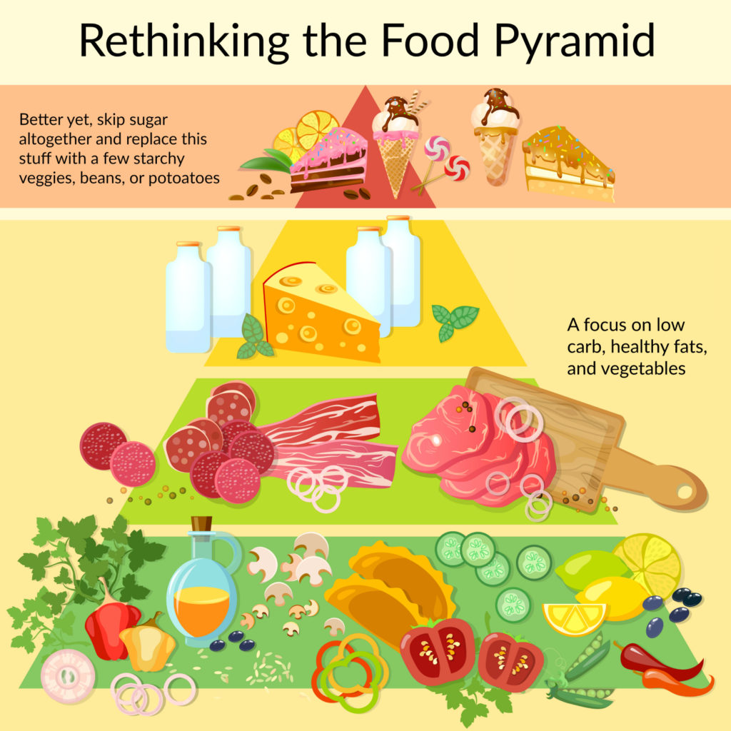 alternate food pyramid