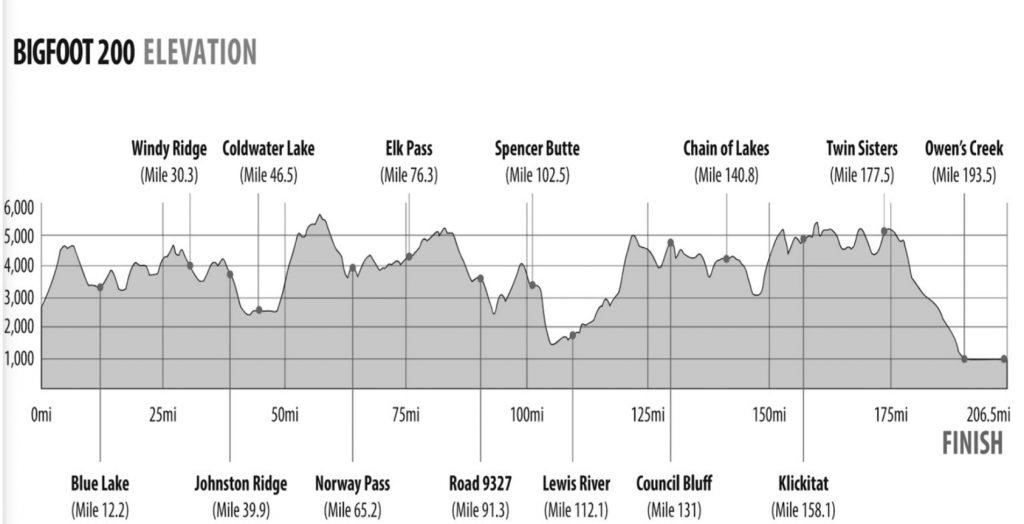 bigfoot 200 elevation chart